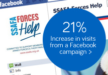 21% Increase in website visits from a Facebook campaign landing page