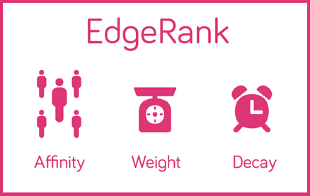 EdgeRank how to guide