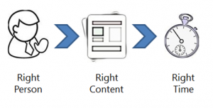 Right person, right content, right time diagram