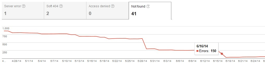 Google Webmaster Tools 404 Errors