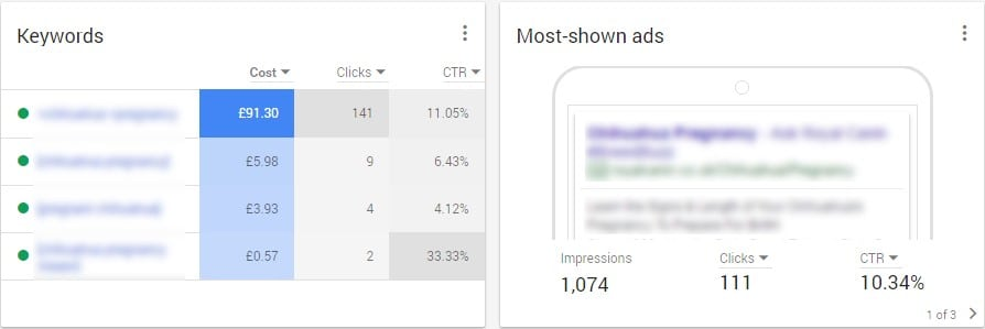 adwords alpha - keywords most shown