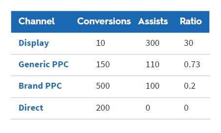 assisted conversions