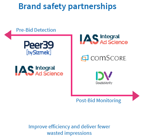 Brand safety partnerships