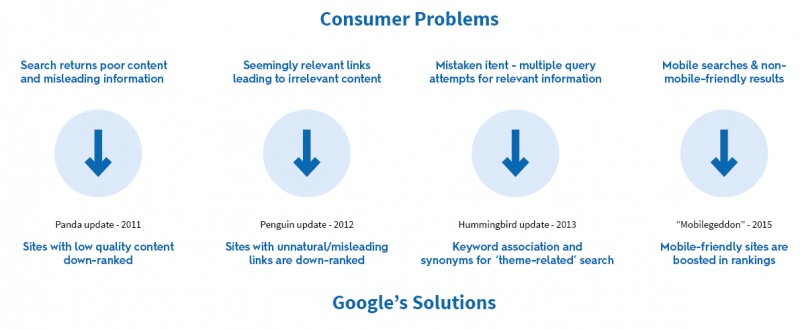 consumer problems google solutions