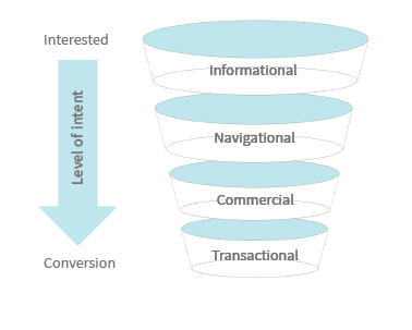 The steps of the conversion funnel, from informational to transactional