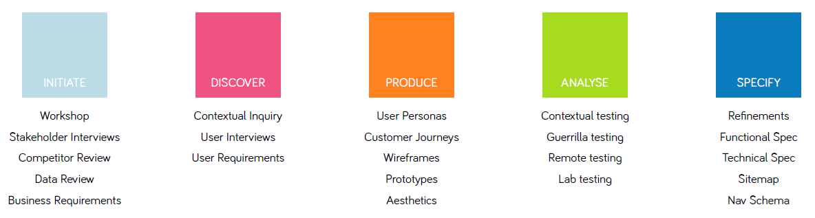 What should a UX project look like?