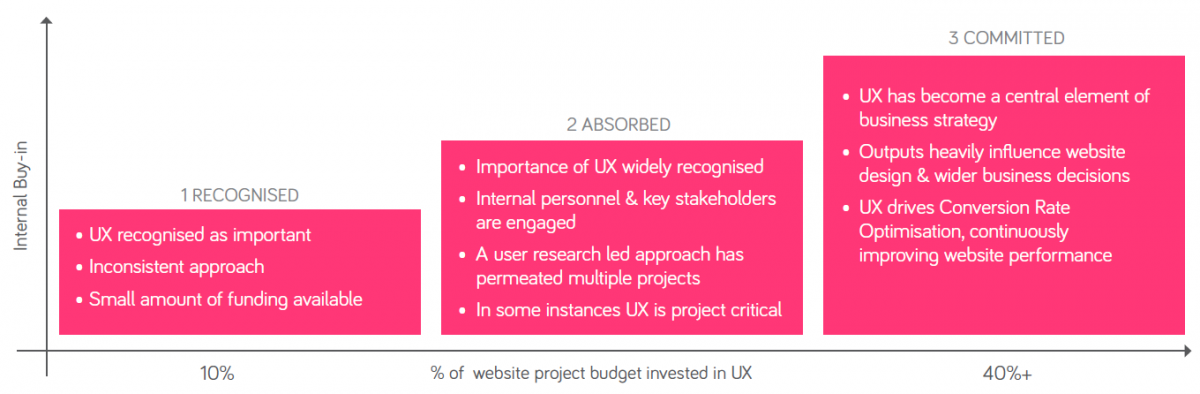 What proportion of your website redesign budget should you be investing in user experience?