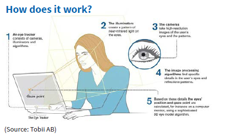 how eye tracking works