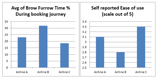 graph depicting brow furrow time