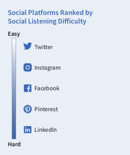 Social Platforms ranked by social listening difficulty