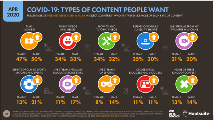 Image on the types of content people want during Covid-19