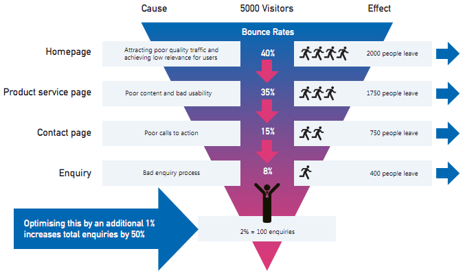 Conversion Rate Optimisation Funnel