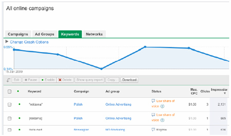 AdWords Interface Update - Keyword Performance