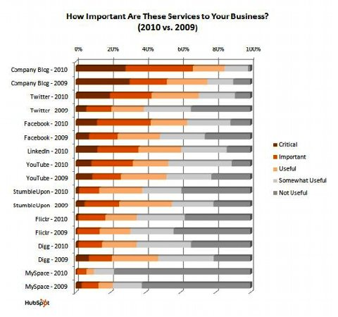 HUbspot Social Media Business Survey