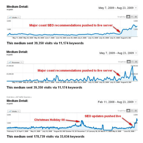 SEO effect on web stats