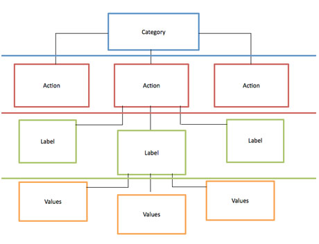 Structure of tracking events