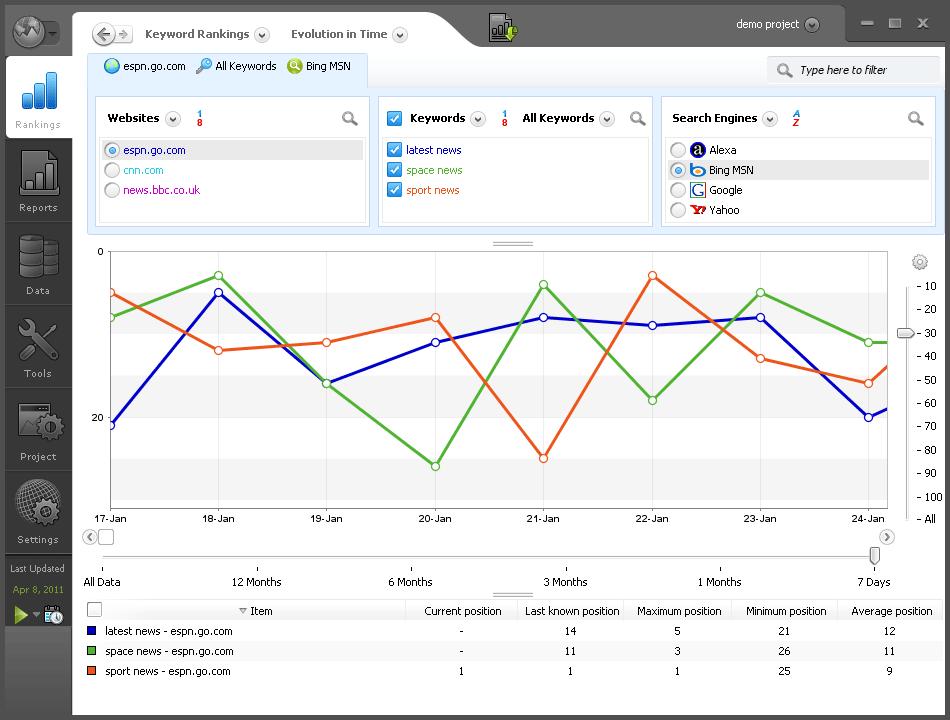 AWR Rank Chart